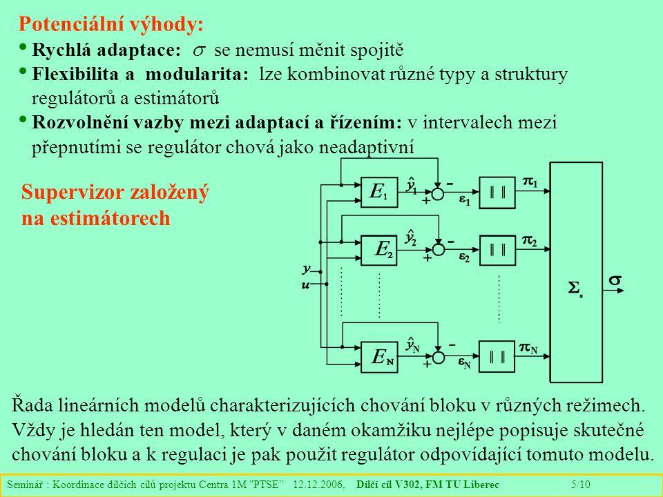Seminář : Koordinace dílčích cílů projektu Centra 1M PTSE 12.12.2006, Dílčí cíl V302, FM TU Liberec 5/10 Potenciální výhody: Rychlá adaptace:  se nemusí měnit spojitě Flexibilita a modularita: lze kombinovat různé typy a struktury regulátorů a estimátorů Rozvolnění vazby mezi adaptací a řízením: v intervalech mezi přepnutími se regulátor chová jako neadaptivní Supervizor založený na estimátorech Řada lineárních modelů charakterizujících chování bloku v různých režimech.