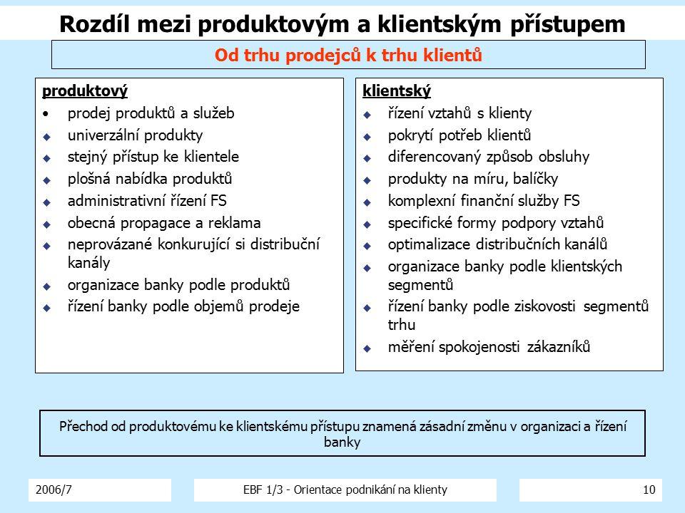 2006/7EBF 1/3 - Orientace podnikání na klienty10 Rozdíl mezi produktovým a klientským přístupem produktový prodej produktů a služeb  univerzální prod