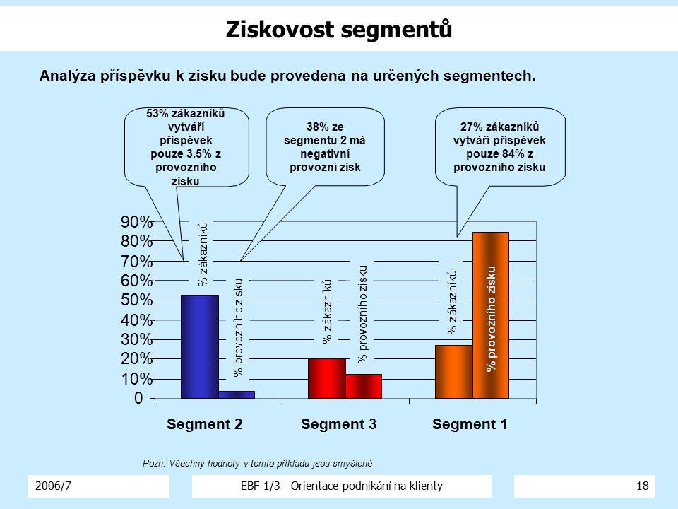 2006/7EBF 1/3 - Orientace podnikání na klienty18 0 10% 20% 30% 40% 50% 60% 70% 80% 90% Segment 2Segment 3Segment 1 % provozního zisku 53% zákazníků vy