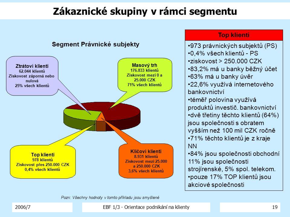 2006/7EBF 1/3 - Orientace podnikání na klienty19 Top klienti 978 klientů Ziskovost přes 250.000 CZK 0,4% všech klientů Masový trh 176.833 klientů Zisk