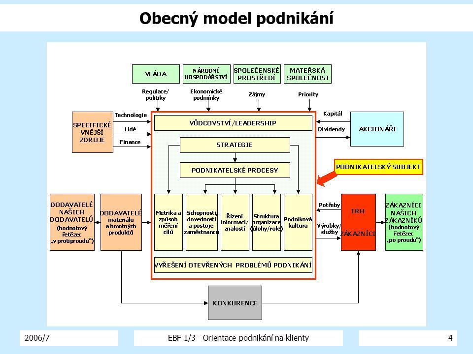 2006/7EBF 1/3 - Orientace podnikání na klienty4 Obecný model podnikání