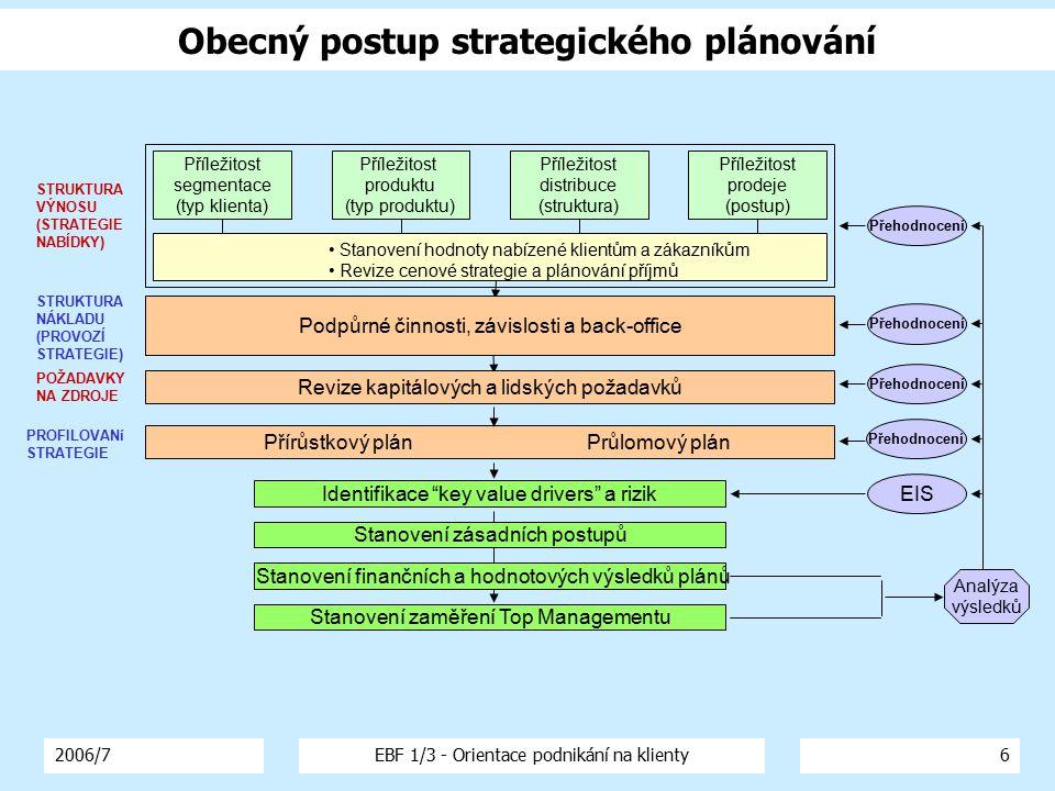 2006/7EBF 1/3 - Orientace podnikání na klienty6 Obecný postup strategického plánování Příležitost segmentace (typ klienta) Příležitost produktu (typ p