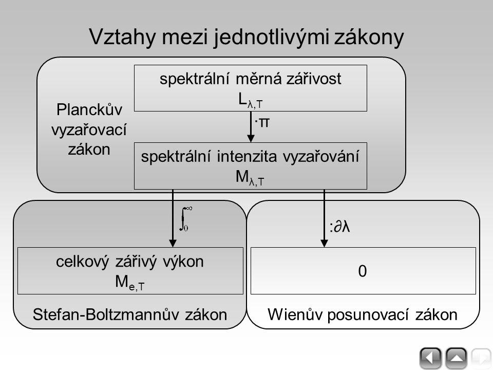 Stefan-Boltzmannův zákonWienův posunovací zákon spektrální měrná zářivost L λ,T spektrální intenzita vyzařování M λ,T ·π·π :∂λ:∂λ Vztahy mezi jednotli