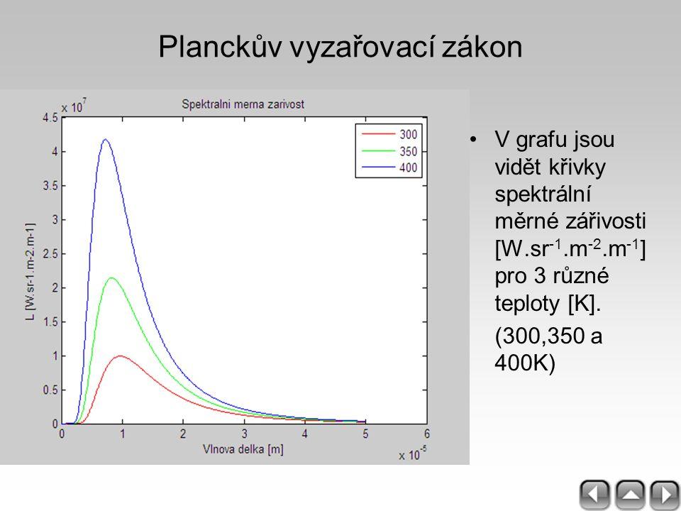 V grafu jsou vidět křivky spektrální měrné zářivosti [W.sr -1.m -2.m -1 ] pro 3 různé teploty [K]. (300,350 a 400K) Planckův vyzařovací zákon