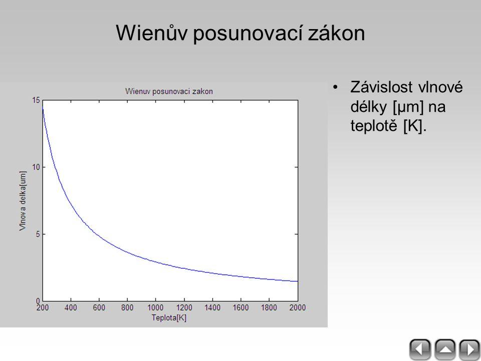 Závislost vlnové délky [μm] na teplotě [K]. Wienův posunovací zákon