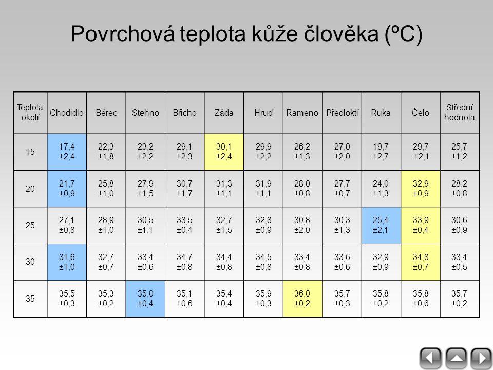 Povrchová teplota kůže člověka (ºC) Teplota okolí ChodidloBérecStehnoBřichoZádaHruďRamenoPředloktíRukaČelo Střední hodnota 15 17,4 ±2,4 22,3 ±1,8 23,2