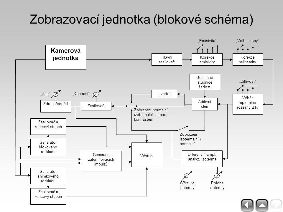 Zobrazovací jednotka (blokové schéma) Hlavní zesilovač Generátor řádkového rozkladu Generátor snímkového rozkladu Zesilovač a koncový stupeň Aditivní