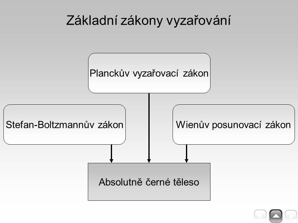 Základní zákony vyzařování Wienův posunovací zákon Planckův vyzařovací zákon Stefan-Boltzmannův zákon Absolutně černé těleso