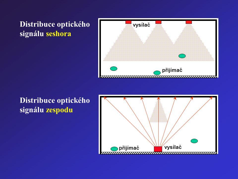 přijímač vysílač přijímač vysílač Distribuce optického signálu zespodu Distribuce optického signálu seshora