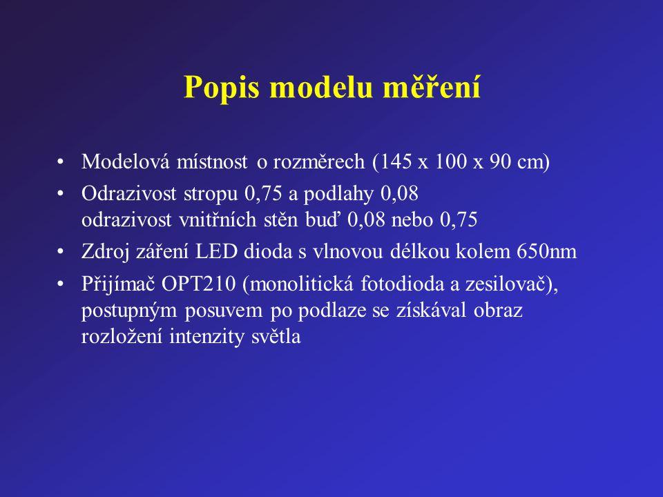 Intenzita osvětlení podlahy [1] čtyř-segmentový zdroj uprostřed stropu