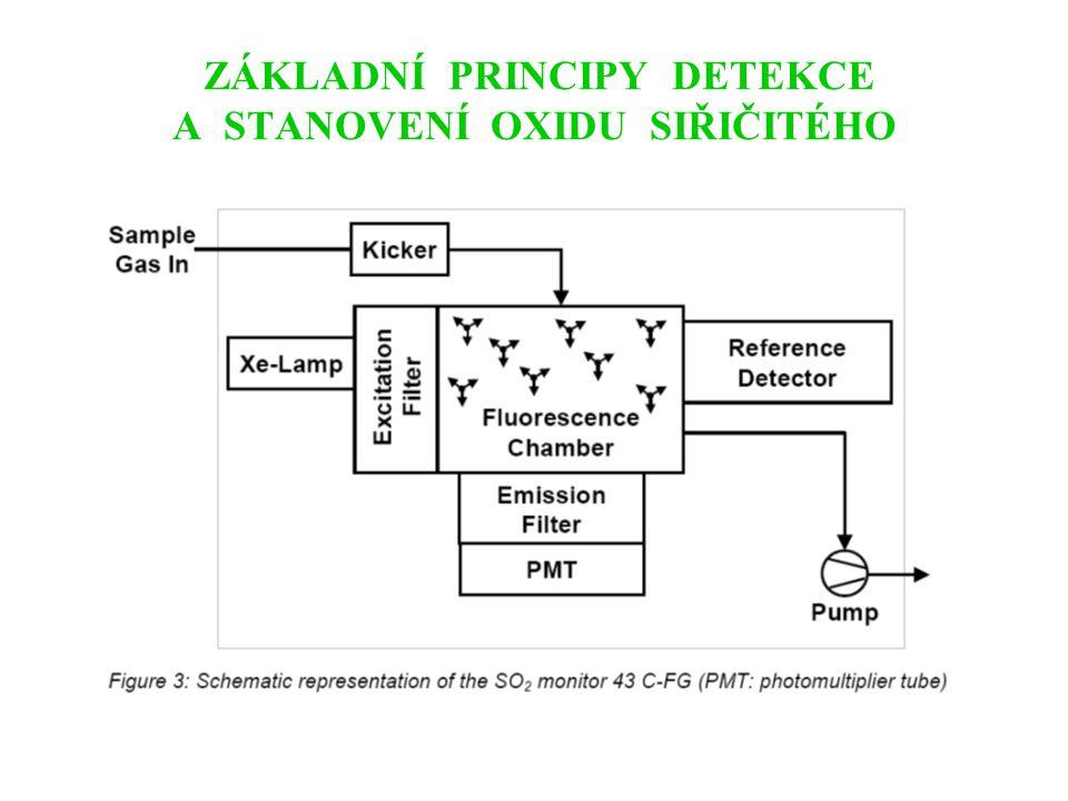 ZÁKLADNÍ PRINCIPY DETEKCE A STANOVENÍ OXIDU SÍROVÉHO Fotometrie (barnatá sůl kyseliny chloranilové) Titrační metoda Turbidimetrie