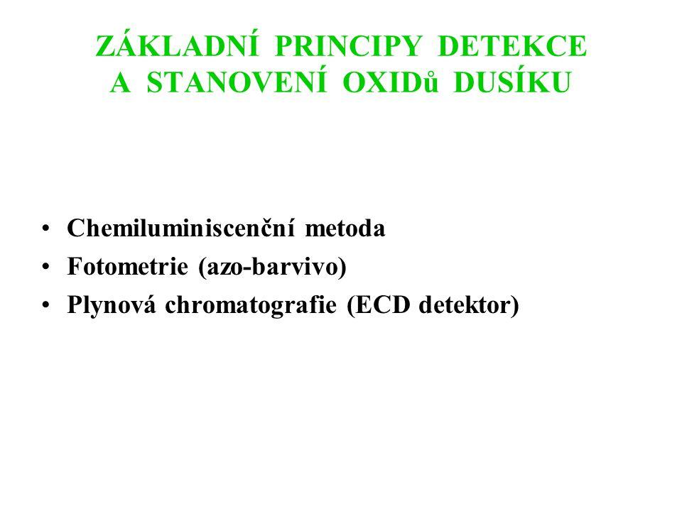 ZÁKLADNÍ PRINCIPY DETEKCE A STANOVENÍ OXIDU UHELNATÉHO Infračervený spektrometr Plynová chromatografie (FID detektor s katalyzátorem)