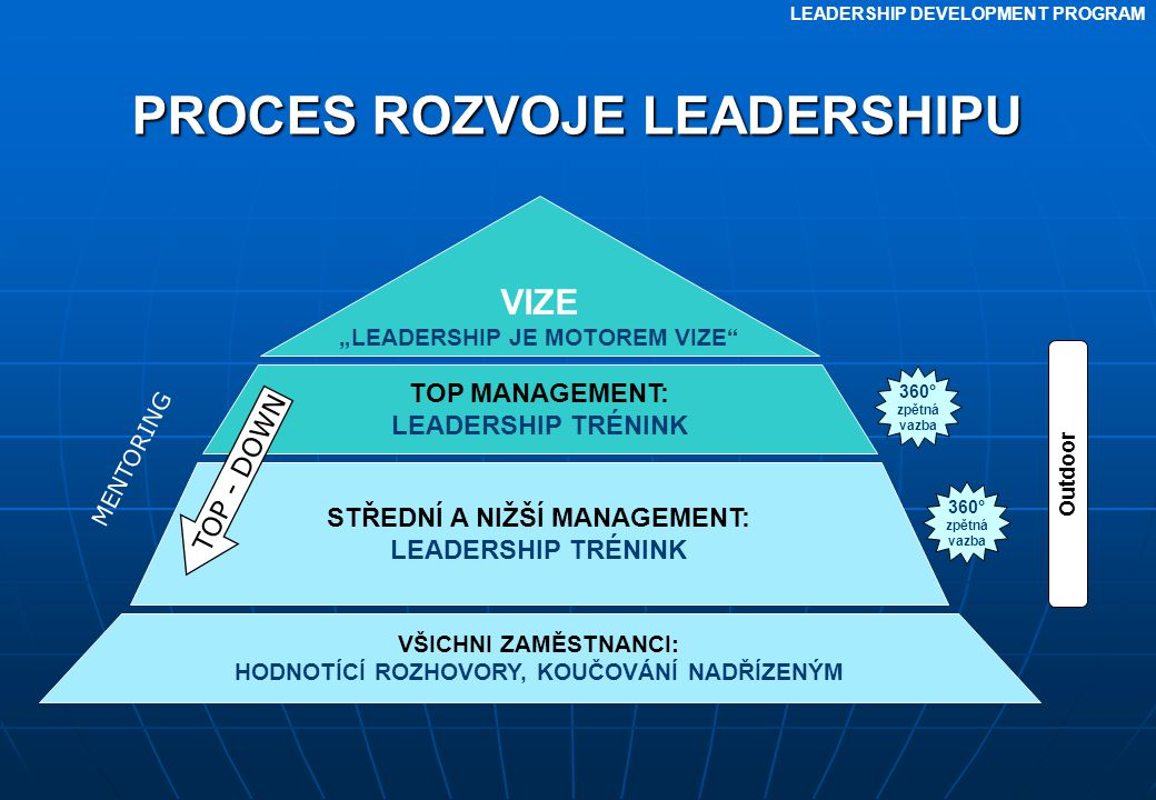 "LEADERSHIP DEVELOPMENT PROGRAM VIZE ""LEADERSHIP JE MOTOREM VIZE"" TOP MANAGEMENT: LEADERSHIP TRÉNINK STŘEDNÍ A NIŽŠÍ MANAGEMENT: LEADERSHIP TRÉNINK VŠI"