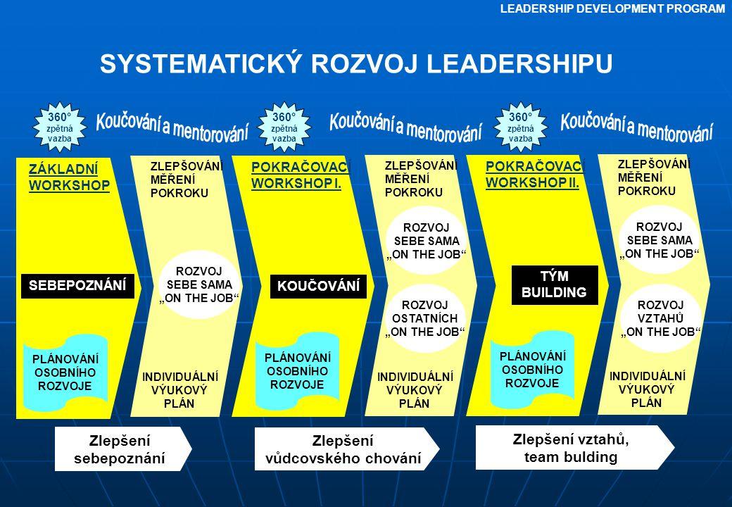 LEADERSHIP DEVELOPMENT PROGRAM POKRAČOVACÍ WORKSHOP I.