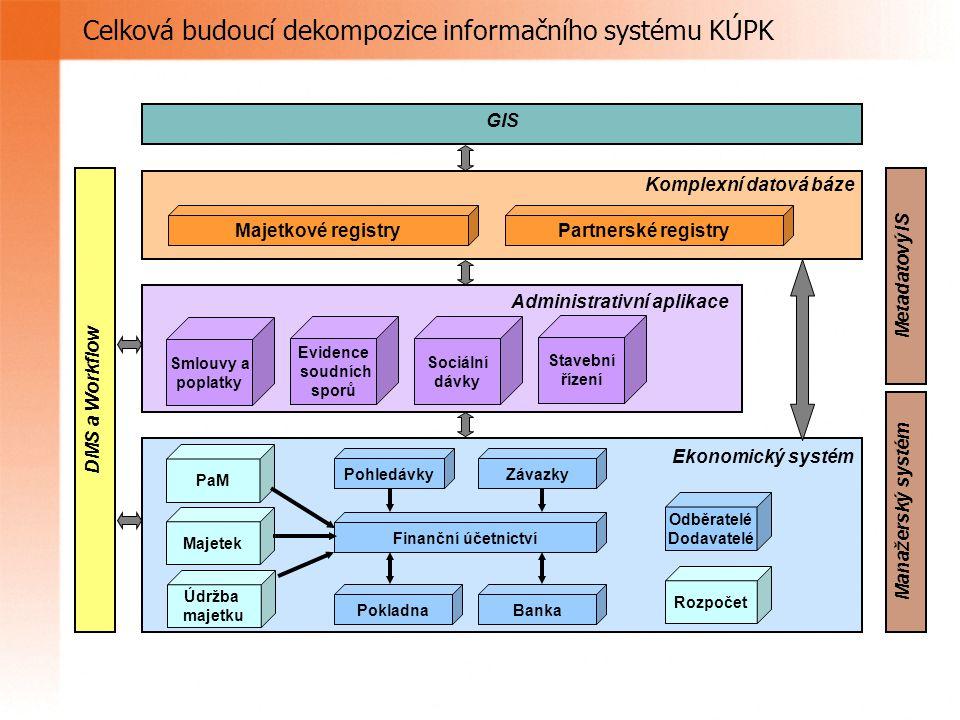 Celková budoucí dekompozice informačního systému KÚPK Partnerské registry Odběratelé Dodavatelé Rozpočet PohledávkyZávazky BankaPokladna Finanční účet