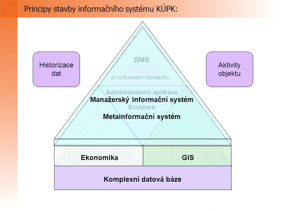 Principy stavby informačního systému KÚPK: Komplexní datová báze Administrativní aplikace Evidence EkonomikaGIS DMS SYSTÉM SPRÁVY DOKUMENTŮ Manažerský informační systém Metainformační systém Historizace dat Aktivity objektu