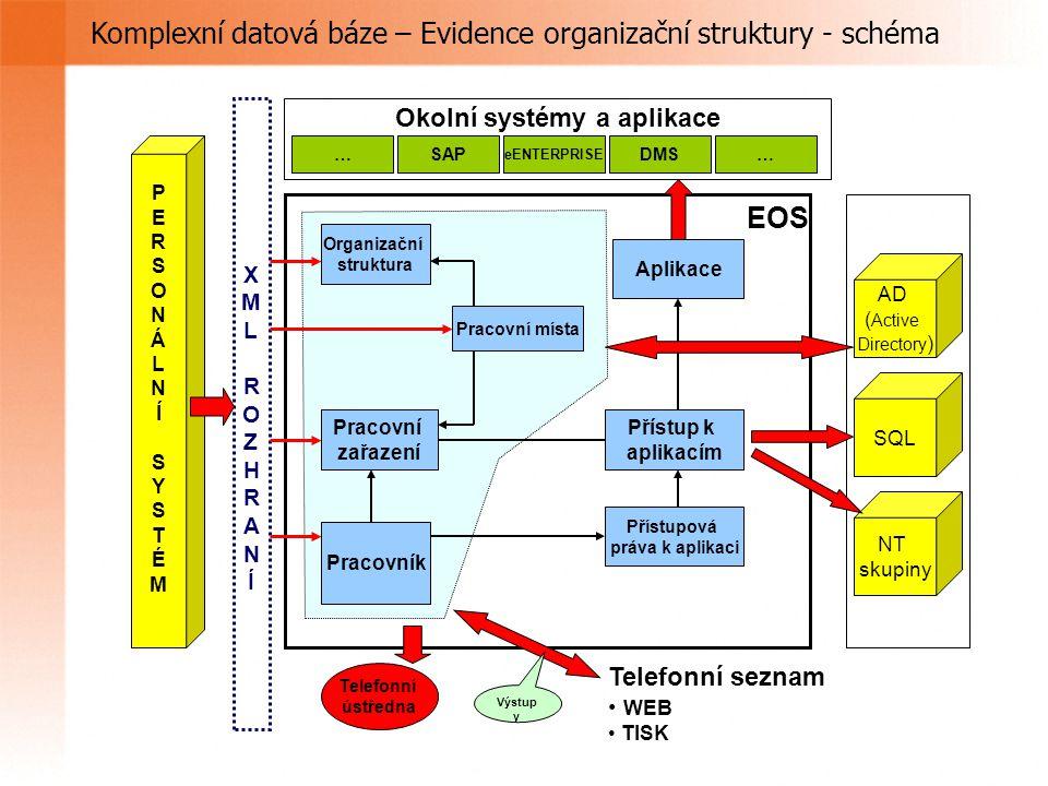 Komplexní datová báze – Evidence organizační struktury - schéma EOS Organizační struktura Pracovní místa Pracovní zařazení Pracovník Přístup k aplikacím Přístupová práva k aplikaci Aplikace XMLROZHRANÍ XMLROZHRANÍ PERSONÁLNÍ SYSTÉMPERSONÁLNÍ SYSTÉM Telefonní seznam WEB TISK AD ( Active Directory ) SQL NT skupiny Telefonní ústředna SAP eENTERPRISE DMS Okolní systémy a aplikace Výstup y ……