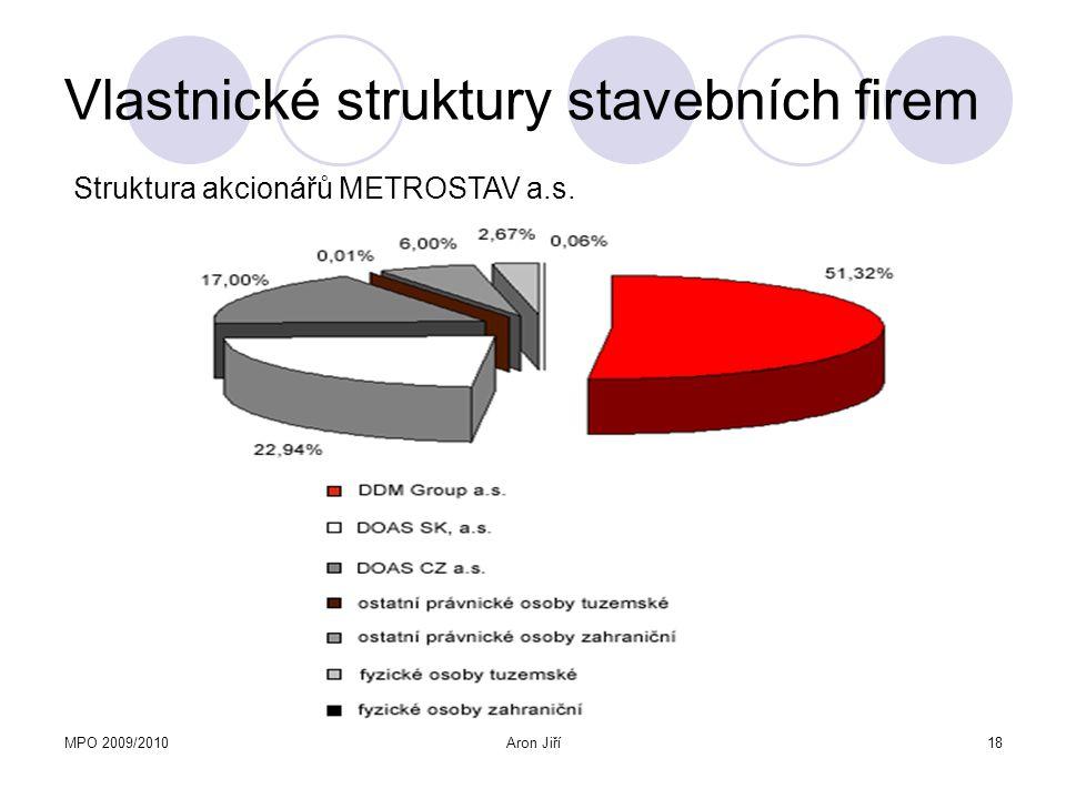 MPO 2009/2010Aron Jiří19 Vlastnické struktury stavebních firem Kapitálové účasti METROSTAV a.s.