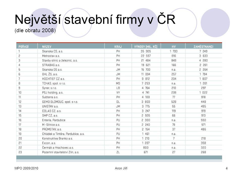 MPO 2009/2010Aron Jiří5 Největší stavební firmy v ČR Hlavní akcionáři