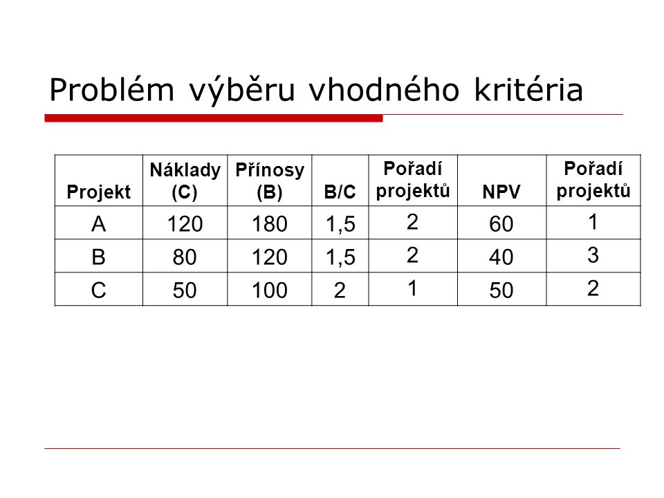 Problém výběru vhodného kritéria Projekt Náklady (C) Přínosy (B)B/C Pořadí projektů NPV Pořadí projektů A1201801,5 2 60 1 B801201,5 2 40 3 C501002 1 5