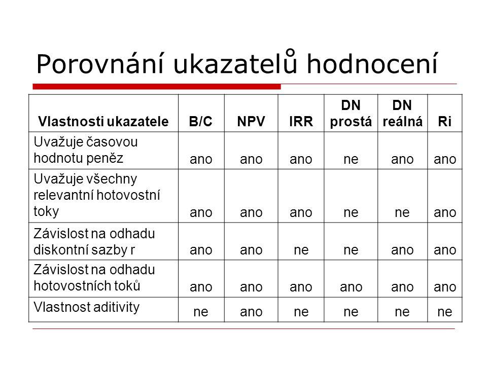 Porovnání ukazatelů hodnocení Vlastnosti ukazateleB/CNPVIRR DN prostá DN reálnáRi Uvažuje časovou hodnotu peněz ano neano Uvažuje všechny relevantní h