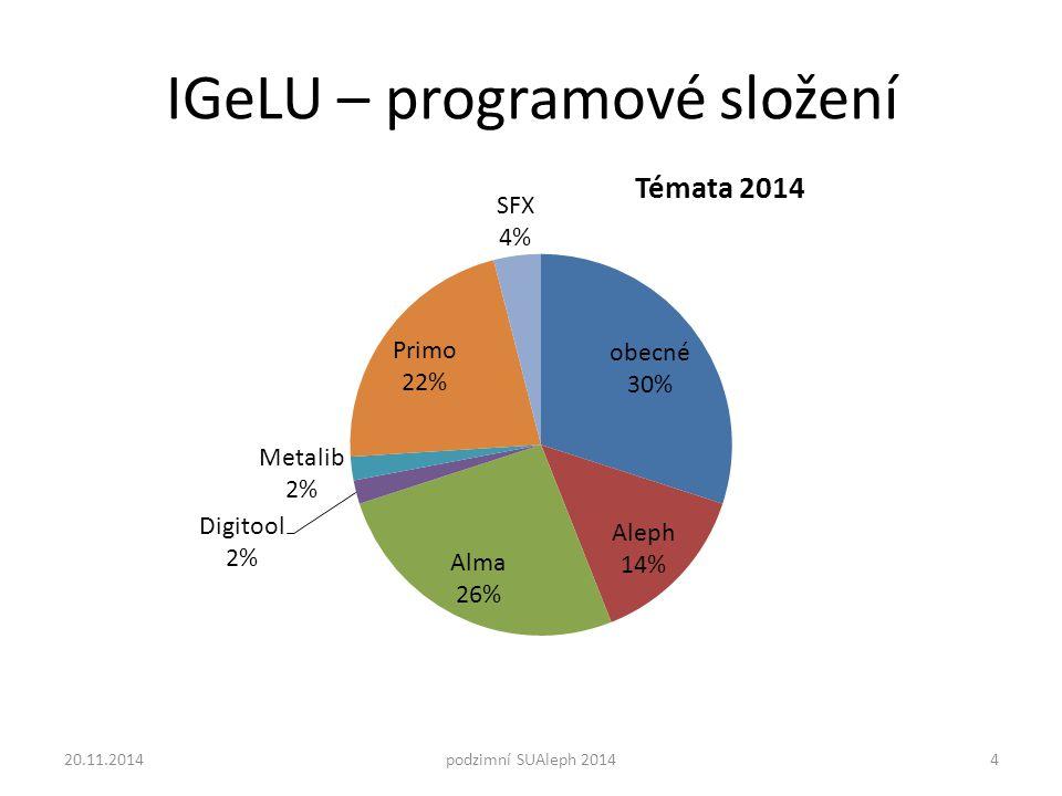 IGeLU – programové složení 20.11.2014podzimní SUAleph 20144