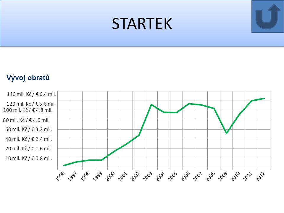 STARTEK 120 mil. Kč / € 5.6 mil. Vývoj obratů 140 mil. Kč / € 6.4 mil.
