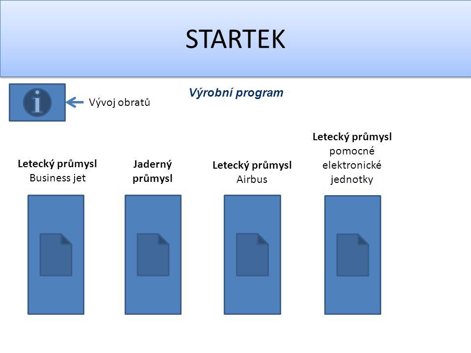 STARTEK Výrobní program Letecký průmysl Business jet Jaderný průmysl Letecký průmysl Airbus Letecký průmysl pomocné elektronické jednotky Vývoj obratů