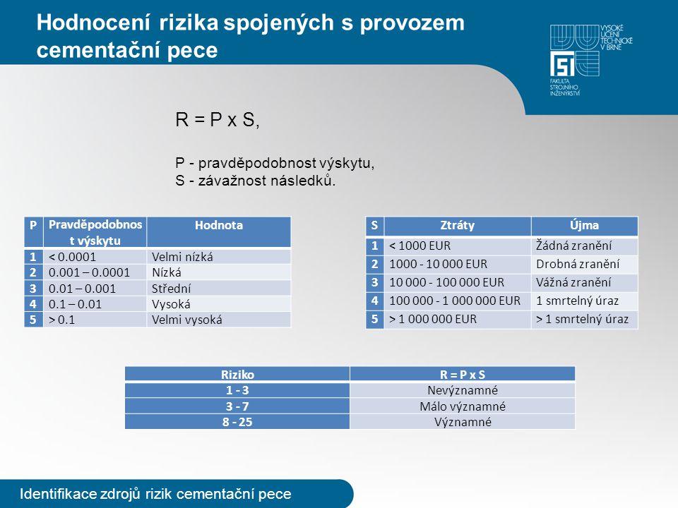 Hodnocení rizika spojených s provozem cementační pece R = P x S, P - pravděpodobnost výskytu, S - závažnost následků. Identifikace zdrojů rizik cement