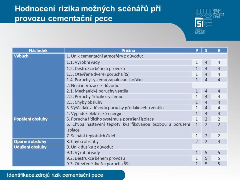 Hodnocení rizika možných scénářů při provozu cementační pece Identifikace zdrojů rizik cementační pece NásledekPříčinaPSR Výbuch1. Únik cementační atm
