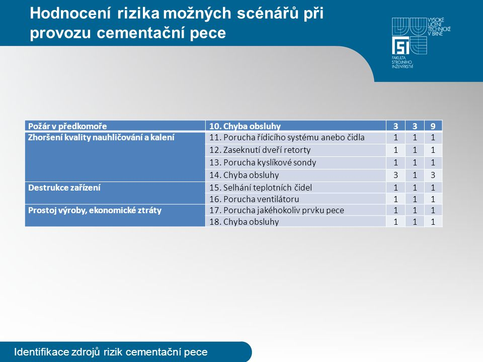 Hodnocení rizika možných scénářů při provozu cementační pece Identifikace zdrojů rizik cementační pece Požár v předkomoře10. Chyba obsluhy339 Zhoršení