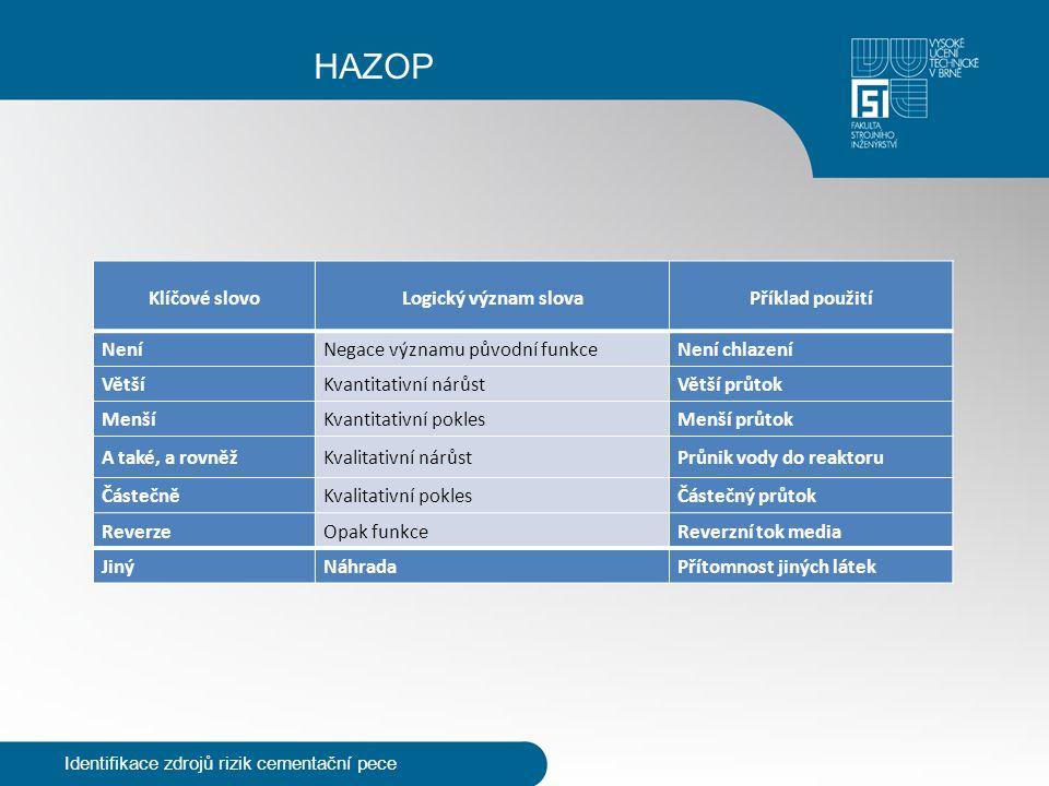 HAZOP Identifikace zdrojů rizik cementační pece Klíčové slovoLogický význam slovaPříklad použití NeníNegace významu původní funkceNení chlazení VětšíK