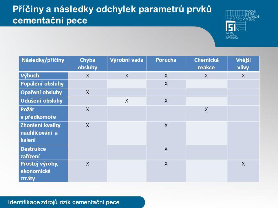 Příčiny a následky odchylek parametrů prvků cementační pece Identifikace zdrojů rizik cementační pece Následky/příčinyChyba obsluhy Výrobní vadaPoruch