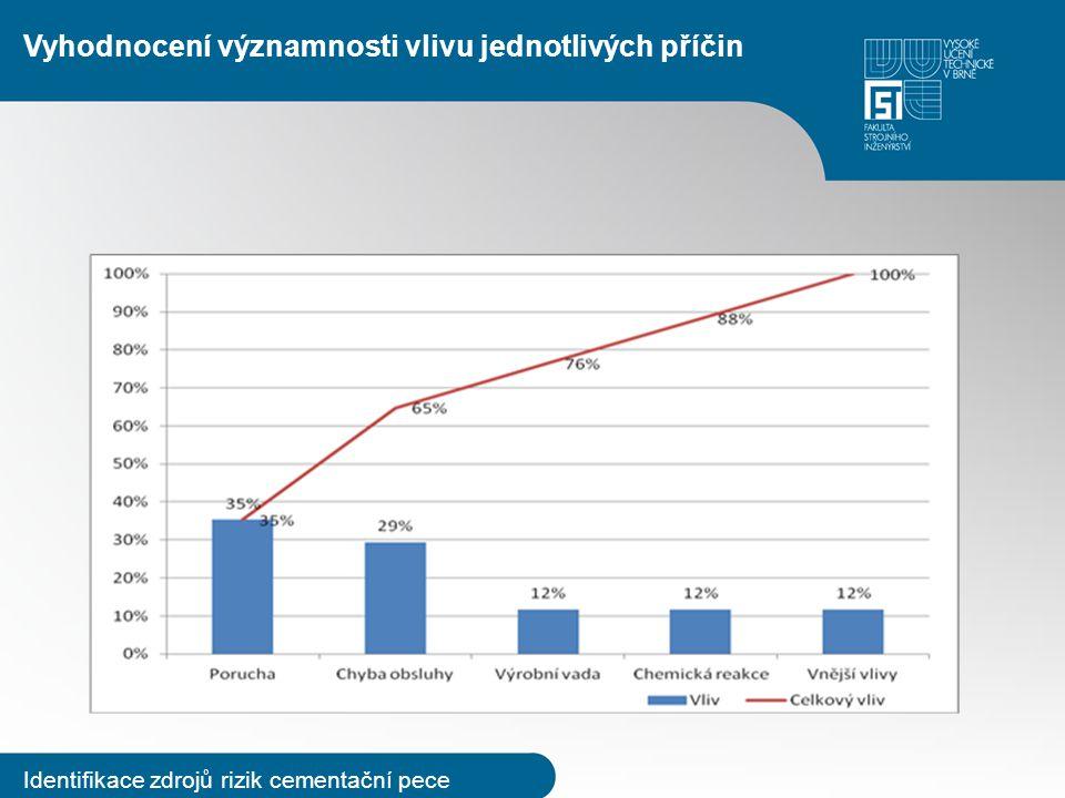 Hodnocení rizika spojených s provozem cementační pece R = P x S, P - pravděpodobnost výskytu, S - závažnost následků.