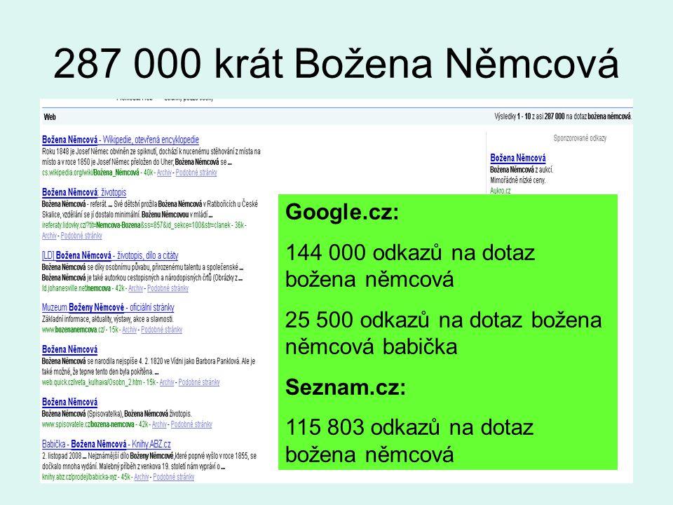 287 000 krát Božena Němcová Google.cz: 144 000 odkazů na dotaz božena němcová 25 500 odkazů na dotaz božena němcová babička Seznam.cz: 115 803 odkazů