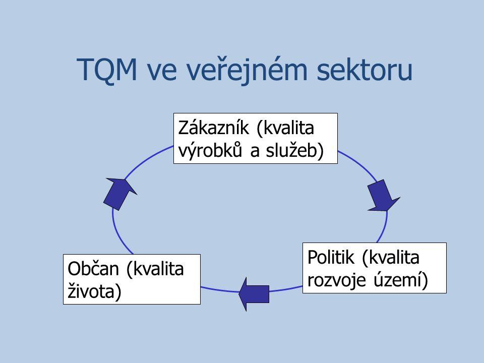 TQM ve veřejném sektoru Občan (kvalita života) Politik (kvalita rozvoje území) Zákazník (kvalita výrobků a služeb)