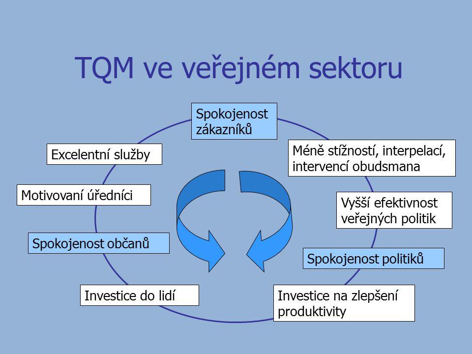 TQM ve veřejném sektoru Spokojenost zákazníků Méně stížností, interpelací, intervencí obudsmana Vyšší efektivnost veřejných politik Spokojenost politiků Investice na zlepšení produktivity Investice do lidí Spokojenost občanů Motivovaní úředníci Excelentní služby