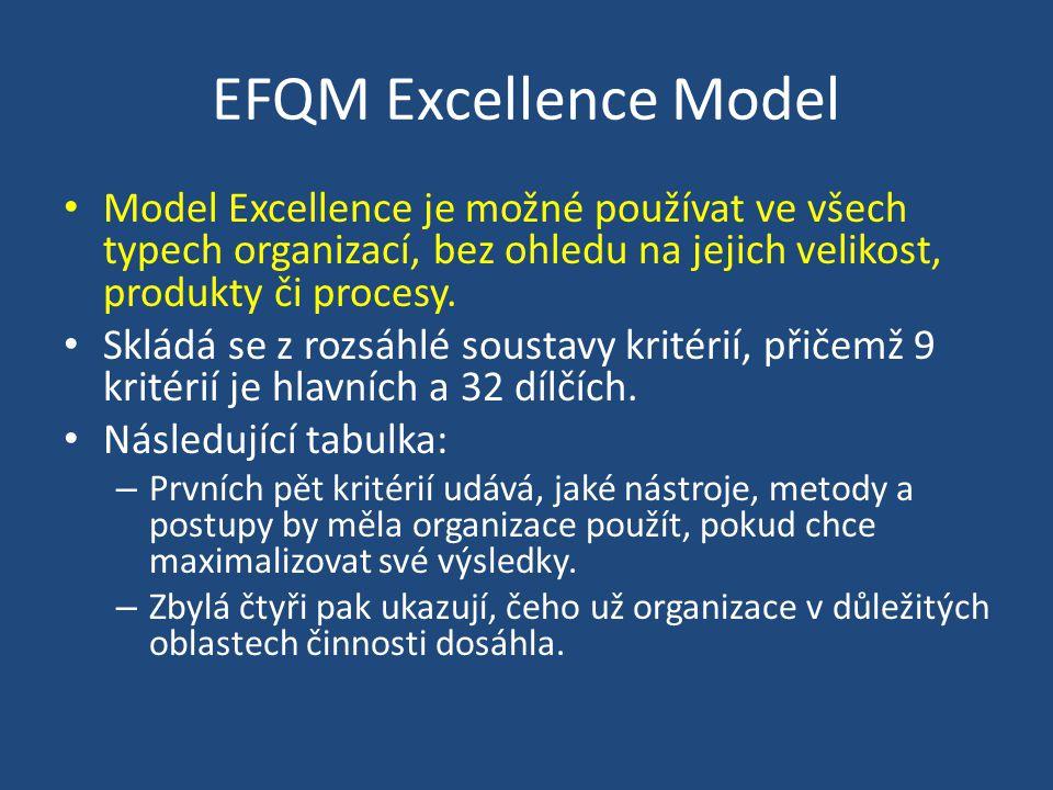 EFQM Excellence Model Model Excellence je možné používat ve všech typech organizací, bez ohledu na jejich velikost, produkty či procesy.