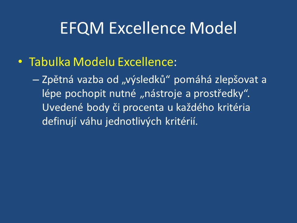 """EFQM Excellence Model Tabulka Modelu Excellence: – Zpětná vazba od """"výsledků pomáhá zlepšovat a lépe pochopit nutné """"nástroje a prostředky ."""