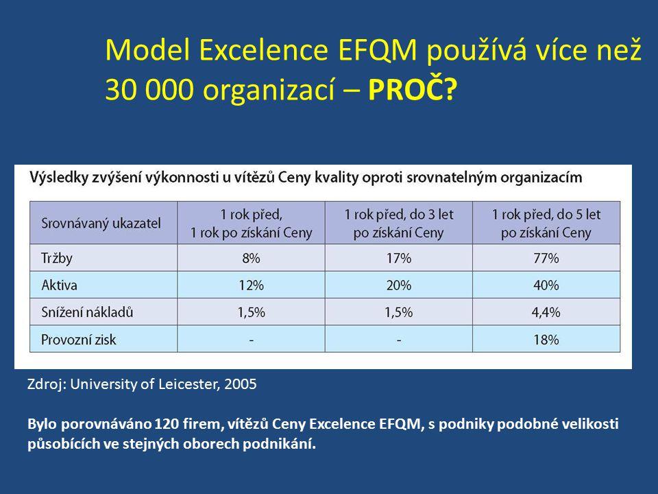 Model Excelence EFQM používá více než 30 000 organizací – PROČ.