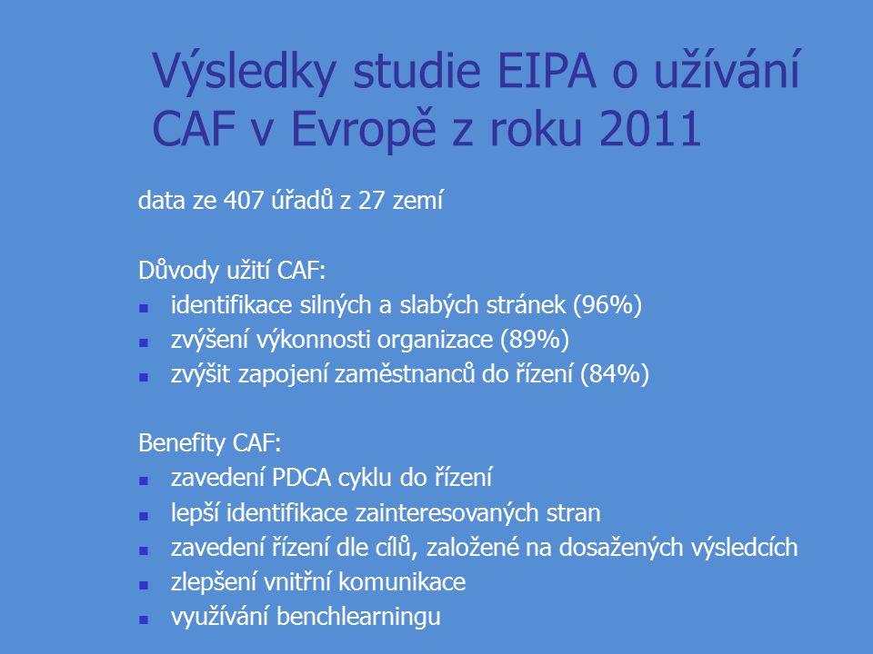 Výsledky studie EIPA o užívání CAF v Evropě z roku 2011 data ze 407 úřadů z 27 zemí Důvody užití CAF: identifikace silných a slabých stránek (96%) zvýšení výkonnosti organizace (89%) zvýšit zapojení zaměstnanců do řízení (84%) Benefity CAF: zavedení PDCA cyklu do řízení lepší identifikace zainteresovaných stran zavedení řízení dle cílů, založené na dosažených výsledcích zlepšení vnitřní komunikace využívání benchlearningu