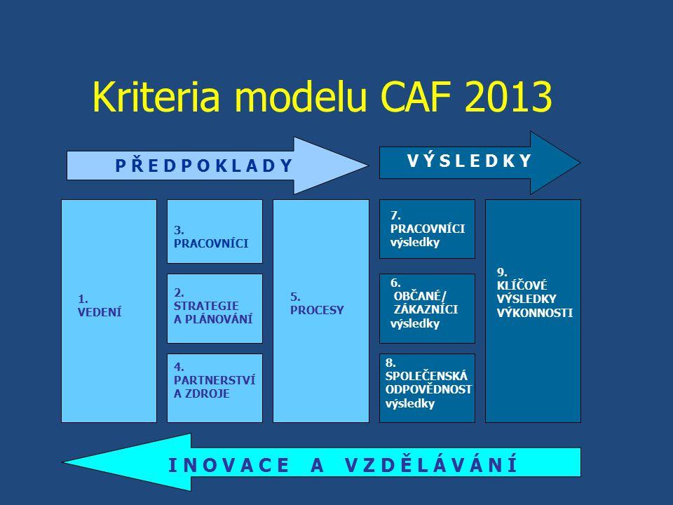 Kriteria modelu CAF 2013 1.VEDENÍ I N O V A C E A V Z D Ě L Á V Á N Í 4.
