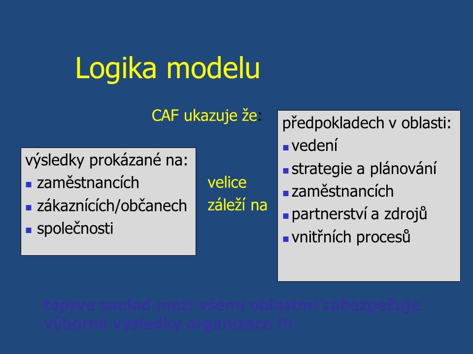 Logika modelu výsledky prokázané na: zaměstnancích zákaznících/občanech společnosti předpokladech v oblasti: vedení strategie a plánování zaměstnancích partnerství a zdrojů vnitřních procesů velice záleží na CAF ukazuje že: teprve soulad mezi všemi oblastmi zabezpečuje výborné výsledky organizace !!!