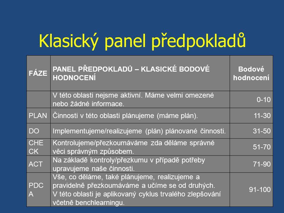 Klasický panel předpokladů FÁZE PANEL PŘEDPOKLADŮ – KLASICKÉ BODOVÉ HODNOCENÍ Bodové hodnocení V této oblasti nejsme aktivní.