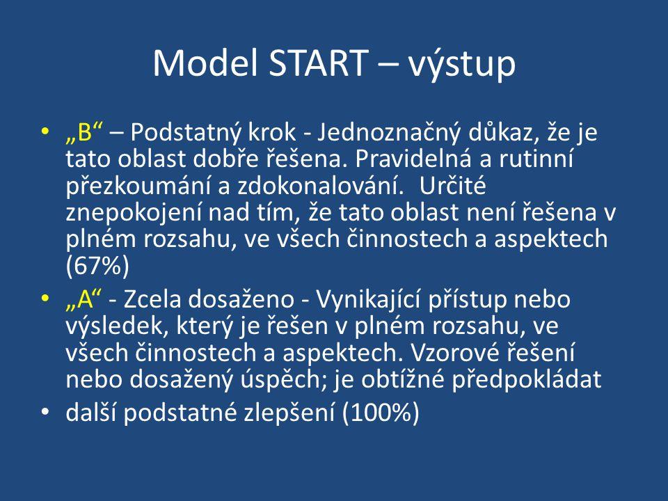 """Model START – výstup """"B – Podstatný krok - Jednoznačný důkaz, že je tato oblast dobře řešena."""