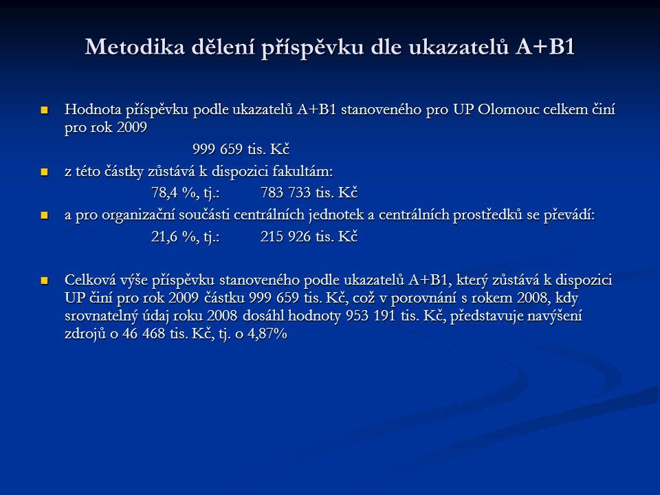 Metodika dělení příspěvku dle ukazatelů A+B1 Hodnota příspěvku podle ukazatelů A+B1 stanoveného pro UP Olomouc celkem činí pro rok 2009 Hodnota příspěvku podle ukazatelů A+B1 stanoveného pro UP Olomouc celkem činí pro rok 2009 999 659 tis.