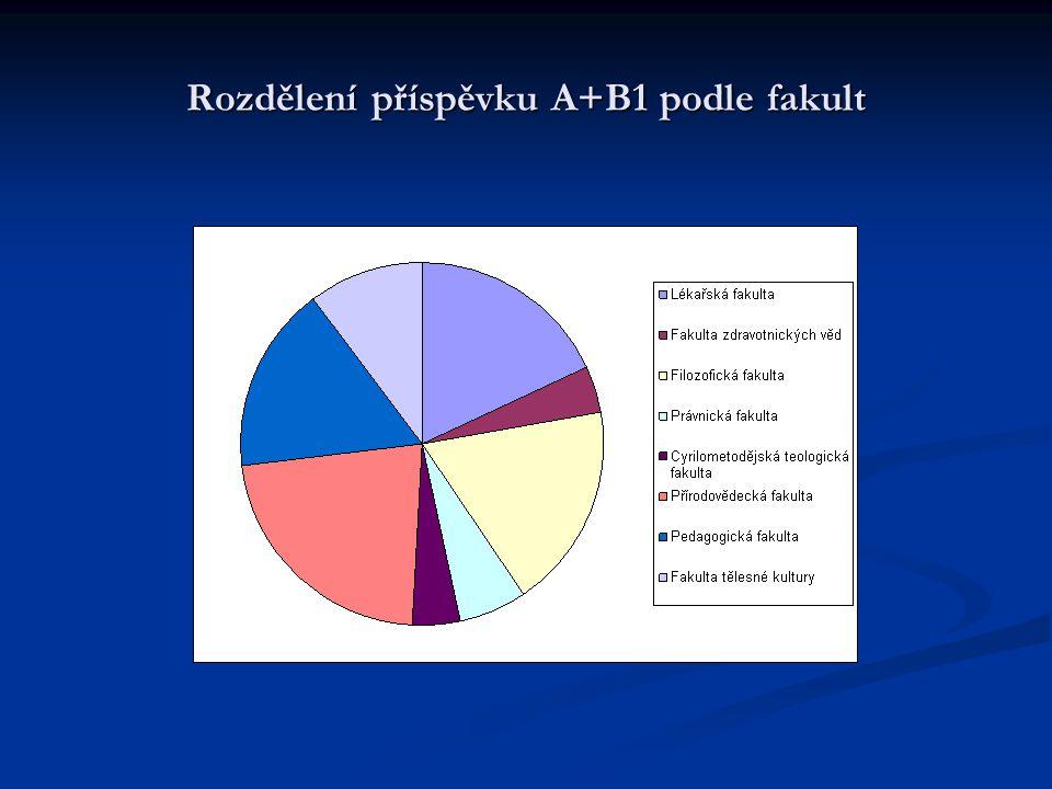 Rozdělení příspěvku A+B1 podle fakult