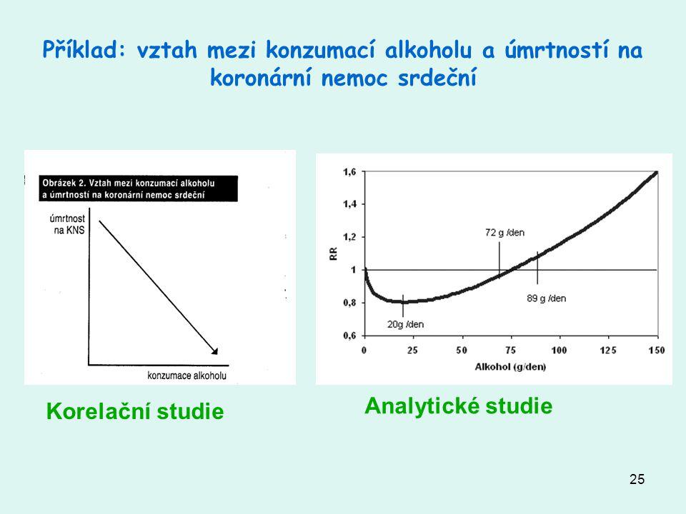 25 Příklad: vztah mezi konzumací alkoholu a úmrtností na koronární nemoc srdeční Korelační studie Analytické studie