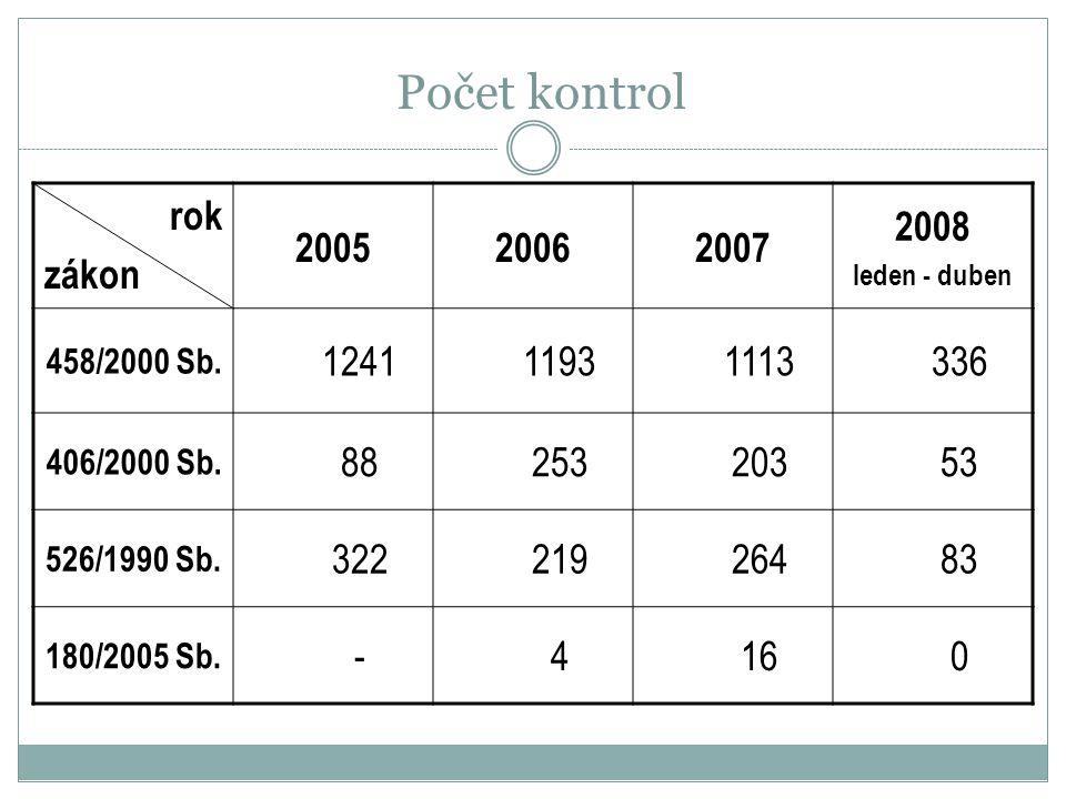Počet kontrol rok zákon 200520062007 2008 leden - duben 458/2000 Sb. 124111931113336 406/2000 Sb. 8825320353 526/1990 Sb. 32221926483 180/2005 Sb. -41