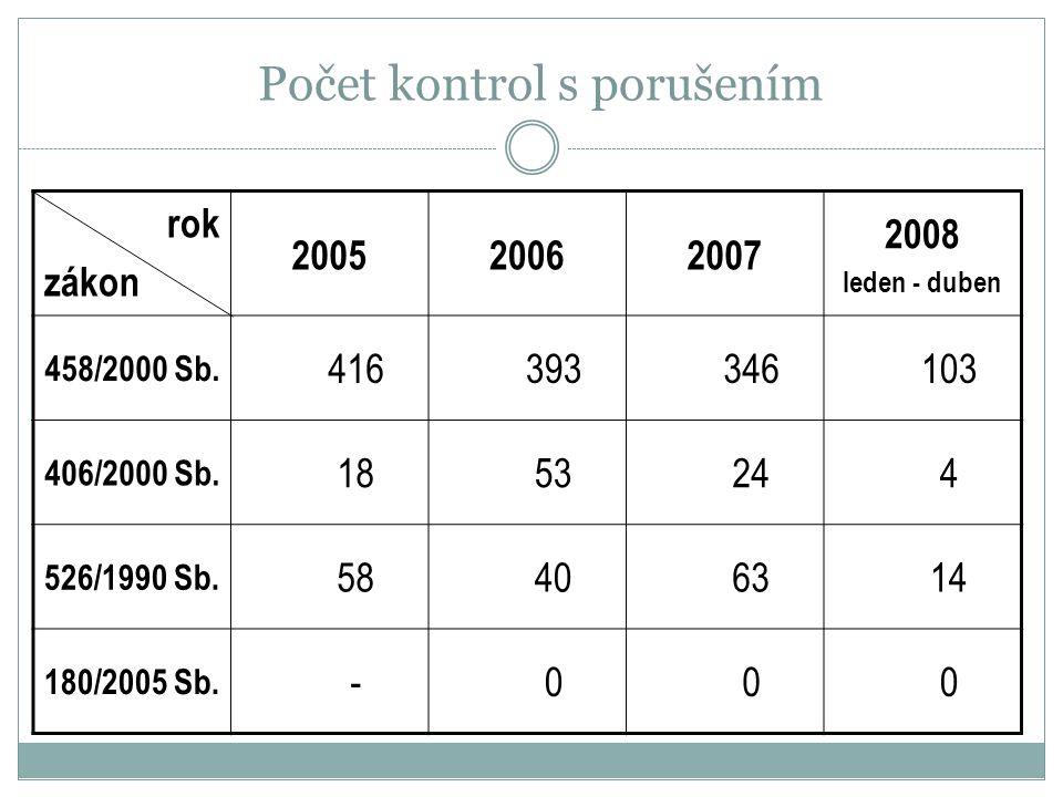Počet kontrol s porušením rok zákon 200520062007 2008 leden - duben 458/2000 Sb. 416393346103 406/2000 Sb. 1853244 526/1990 Sb. 58406314 180/2005 Sb.